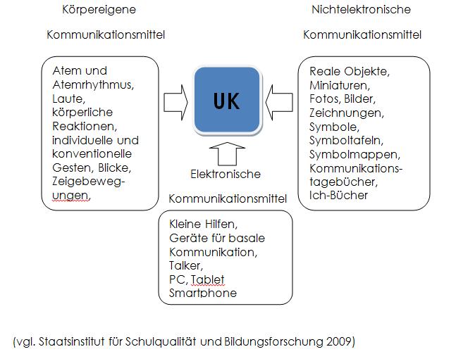 Schaubild UK